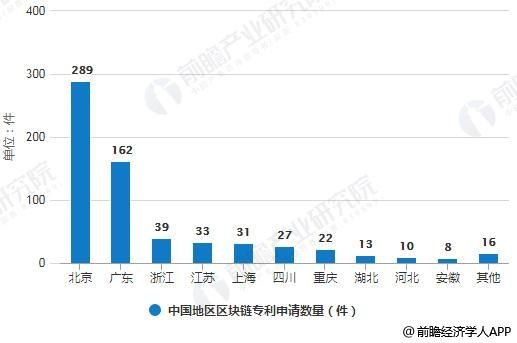 2018年前三季度中国地区区块链专利申请数量统计情况