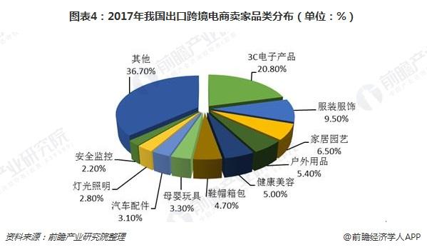 图表4:2017年我国出口跨境电商卖家品类分布(单位:%)