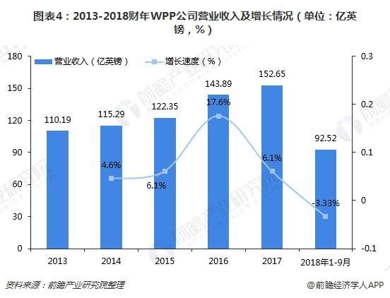 图表4:2013-2018财年WPP公司营业收入及增长情况(单位:亿英镑,%)