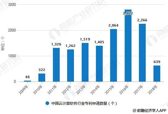 2009-2018年中国云计算软件行业专利申请数量统计情况及预测