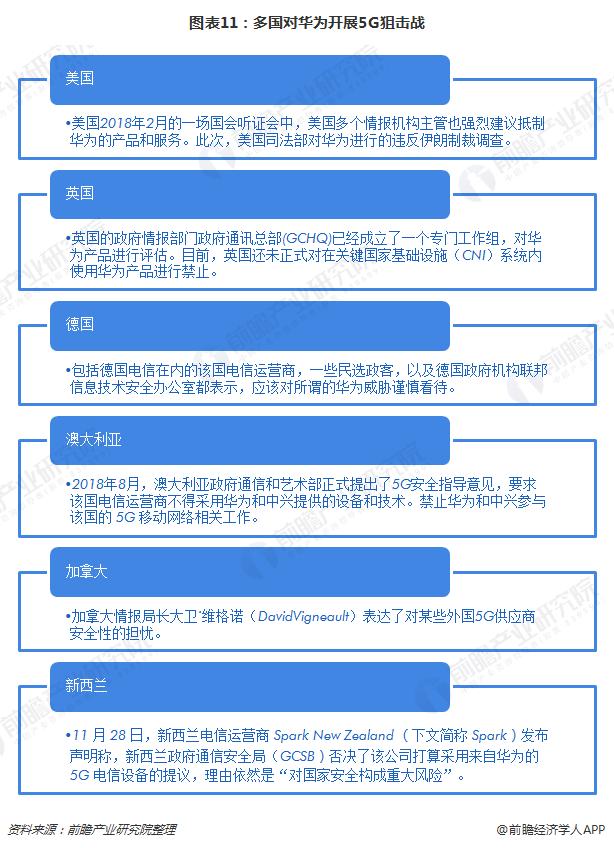 图表11:多国对华为开展5G狙击战