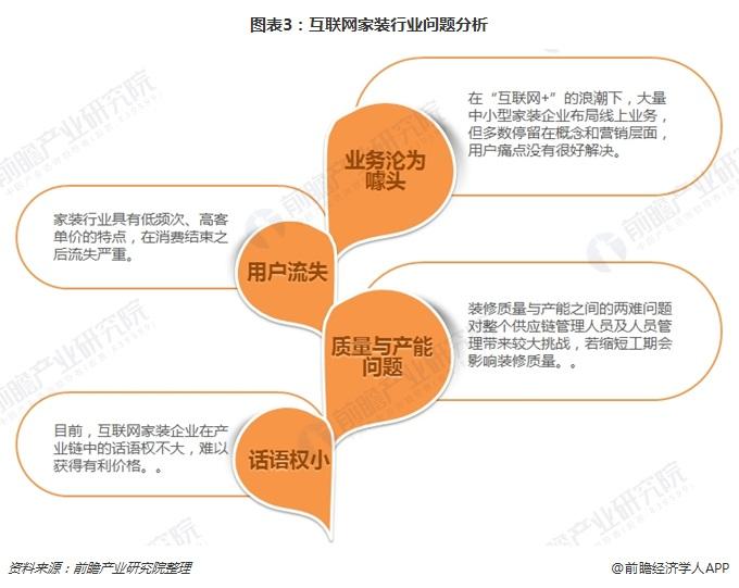 图表3:互联网家装行业问题分析