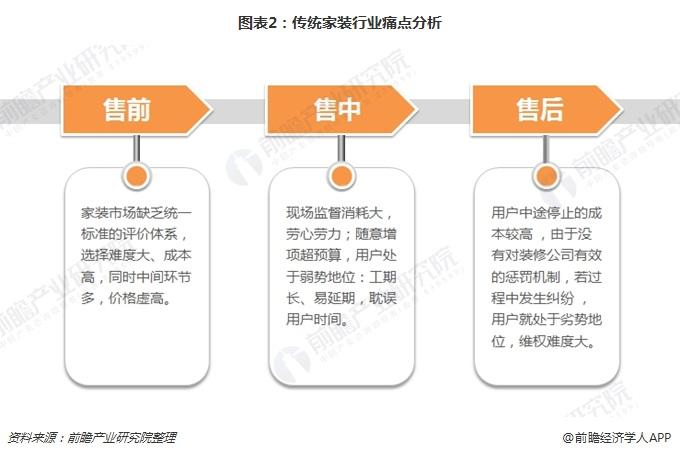图表2:传统家装行业痛点分析