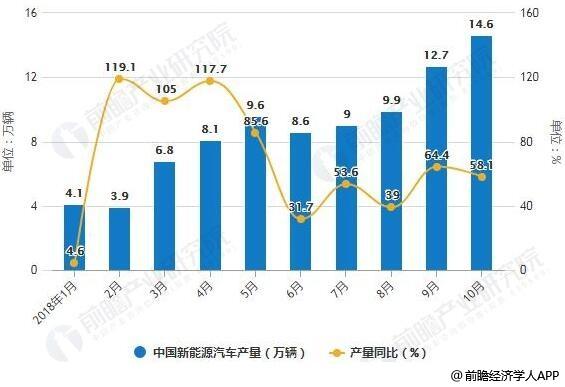 2018年1-10月中国能源汽车产销量统计及增长情况