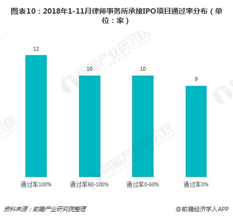 图表10:2018年1-11月律师事务所承接IPO项目通过率分布(单位:家)