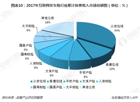 图表10:2017年互联网非车险行业累计保费收入市场份额图(单位:%)