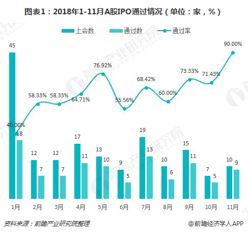 图表1:2018年1-11月A股IPO通过情况(单位:家,%)