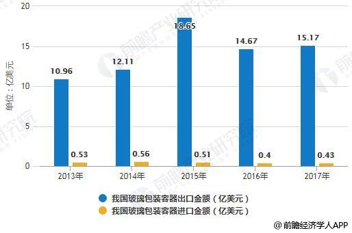 2013-2017年我国玻璃包装容器进出口金额统计情况