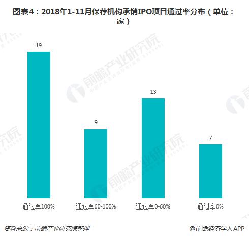 图表4:2018年1-11月保荐机构承销IPO项目通过率分布(单位:家)