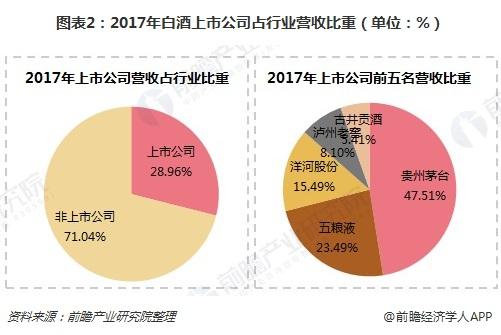 图表2:2017年白酒上市公司占行业营收比重(单位:%)