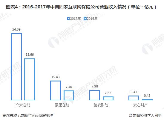图表4:2016-2017年中国四家互联网保险公司营业收入情况(单位:亿元)