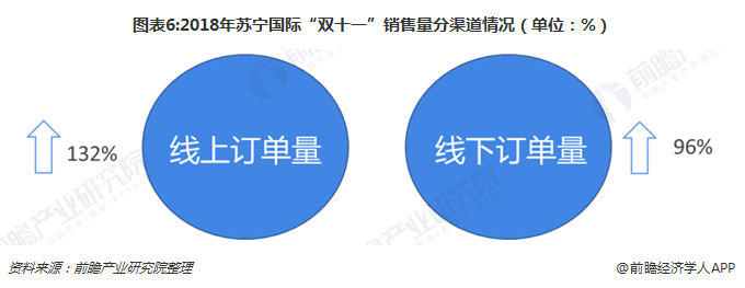 """图表6:2018年苏宁国际""""双十一""""销售量分渠道情况(单位:%)"""