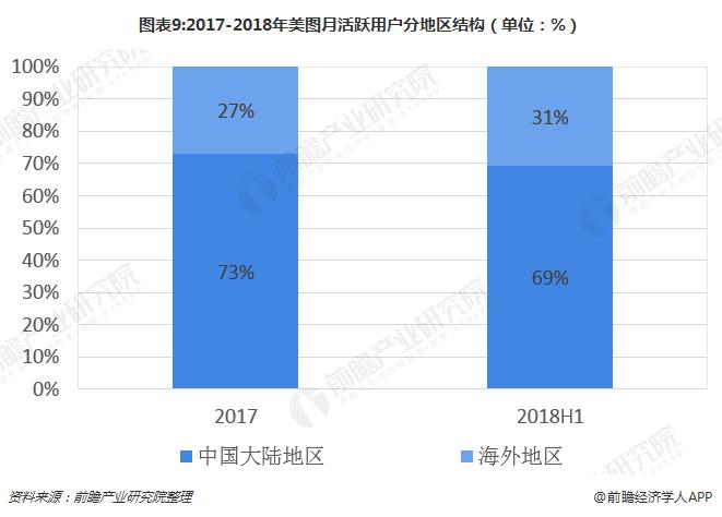 图表9:2017-2018年美图月活跃用户分地区结构(单位:%)