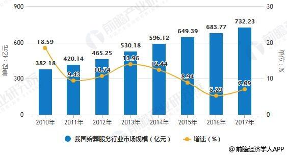 2010-2017年我国殡葬服务行业市场规模统计及增长情况