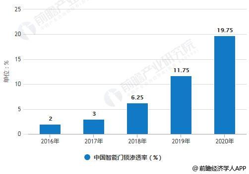 2016-2020年中国智能门锁渗透率统计情况及预测