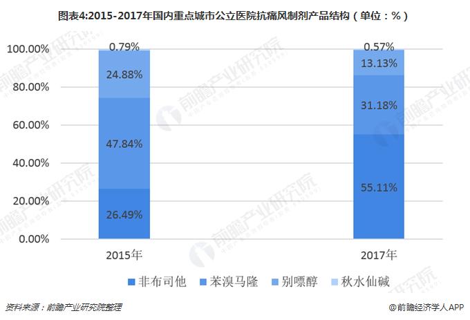 图表4:2015-2017年国内重点城市公立医院抗痛风制剂产品结构(单位:%)
