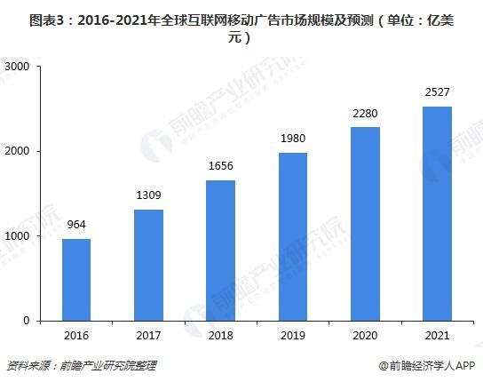 图表3:2016-2021年全球互联网移动广告市场规模及预测(单位:亿美元)
