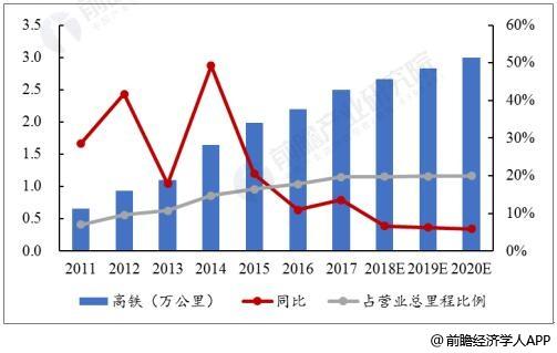 2011-2020年中国高铁营业里程统计及增长情况预测