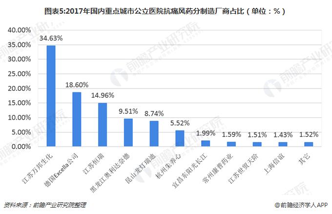图表5:2017年国内重点城市公立医院抗痛风药分制造厂商占比(单位:%)