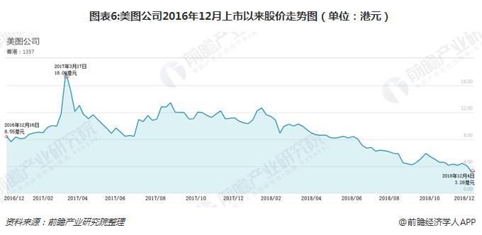 图表6:美图公司2016年12月上市以来股价走势图(单位:港元)