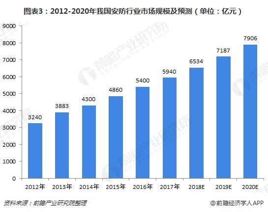 图表3:2012-2020年我国安防行业市场规模及预测(单位:亿元)