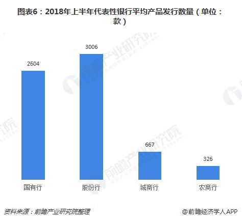 图表6:2018年上半年代表性银行平均产品发行数量(单位:款)