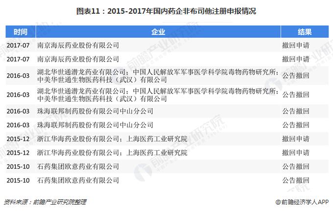 图表11:2015-2017年国内药企非布司他注册申报情况