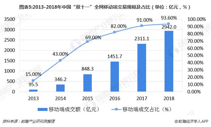 """图表5:2013-2018年中国""""双十一""""全网移动端交易规模及占比(单位:亿元,%)"""