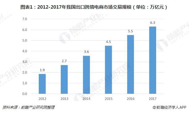 图表1:2012-2017年我国出口跨境电商市场交易规模(单位:万亿元)