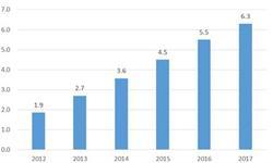 2018年中国出口跨境电商发展现状分析,B2C、C2C增长势头强劲