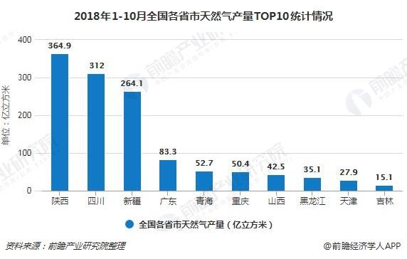 2018年1-10月全国各省市天然气产量TOP10统计情况