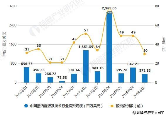 2016-2018Q3年中国清洁能源及技术行业投资规模统计及增长情况