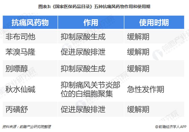 图表3:《国家医保药品目录》五种抗痛风药物作用和使用期