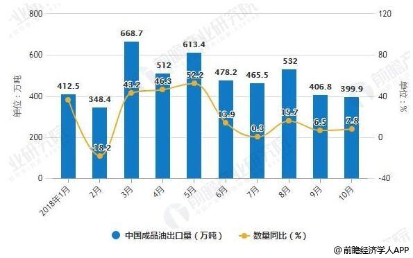 2018年1-10月中国成品油出口统计及增长情况