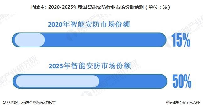 图表4:2020-2025年我国智能安防行业市场份额预测(单位:%)