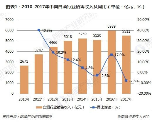 图表1:2010-2017年中国白酒行业销售收入及同比(单位:亿元,%)