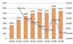 2018年白酒行业发展现状分析 次高端酒快速扩容