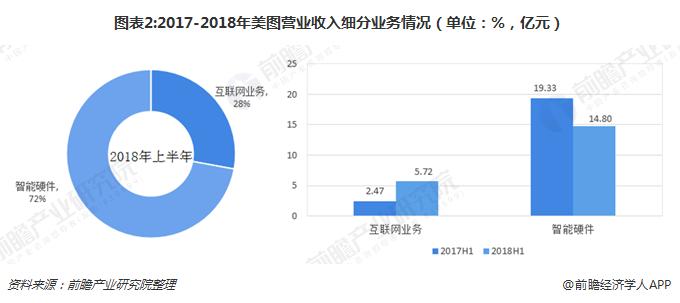 图表2:2017-2018年美图营业收入细分业务情况(单位:%,亿元)
