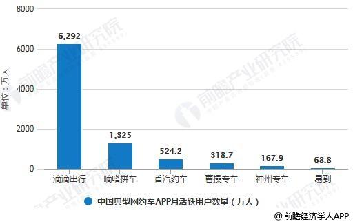 2018年9月中国典型网约车APP月活跃用户数量统计情况