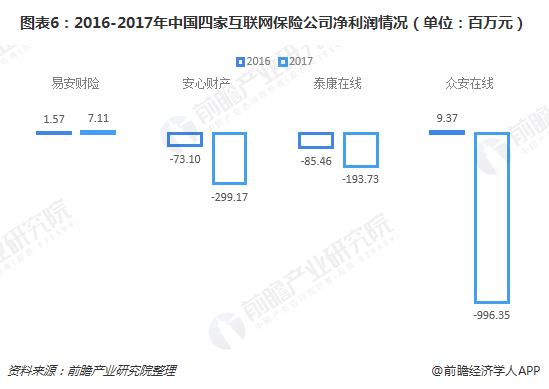 图表6:2016-2017年中国四家互联网保险公司净利润情况(单位:百万元)