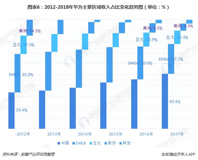 图表6:2012-2018年华为主要区域收入占比变化趋势图(单位:%)