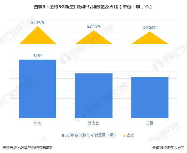 图表9:全球5G新空口标准专利数量及占比(单位:项,%)