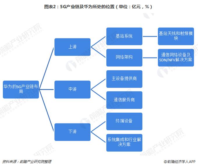 图表2:5G产业链及华为所处的位置(单位:亿元,%)