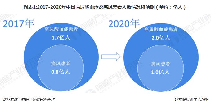 图表1:2017-2020年中国高尿酸血症及痛风患者人数情况和预测(单位:亿人)