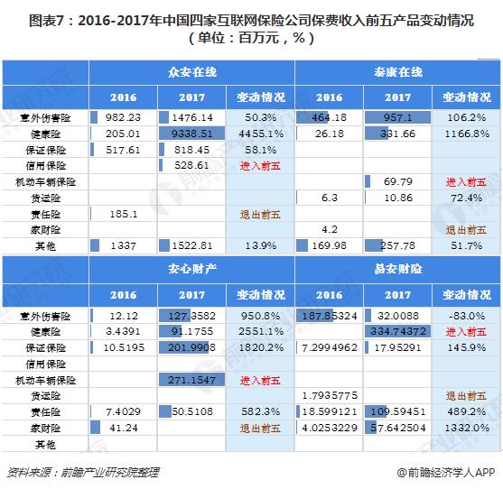 图表7:2016-2017年中国四家互联网保险公司保费收入前五产品变动情况(单位:百万元,%)