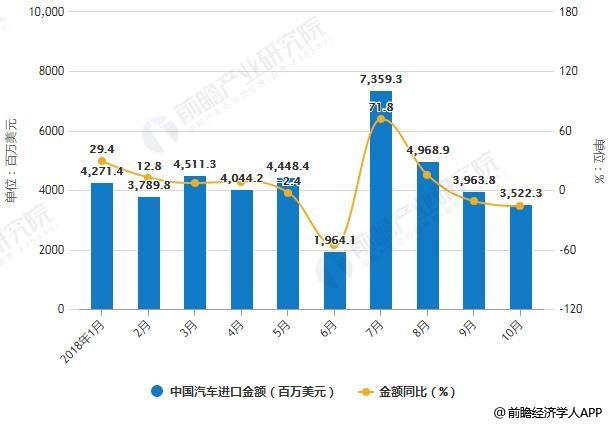 2018年1-10月中国汽车进口统计及增长情况