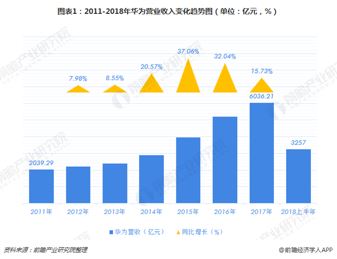 图表1:2011-2018年华为营业收入变化趋势图(单位:亿元,%)