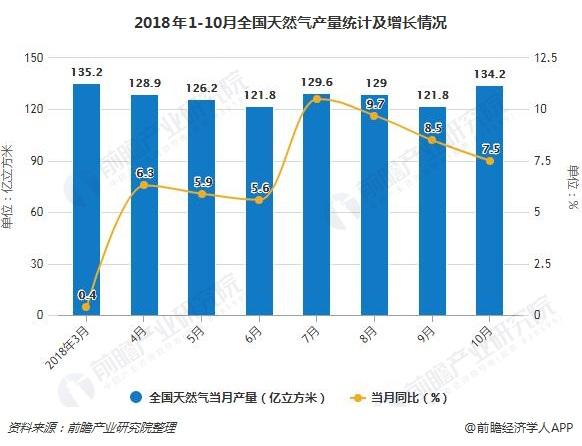 2018年1-10月全国天然气产量统计及增长情况