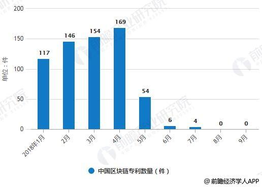 2018年前三季度中国区块链专利数量统计情况