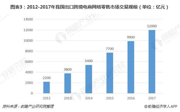 图表3:2012-2017年我国出口跨境电商网络零售市场交易规模(单位:亿元)